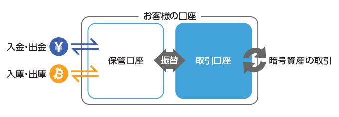 保管口座と取引口座のイメージ図